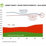 Margins of importers of Tomato from Morocco turned negative.